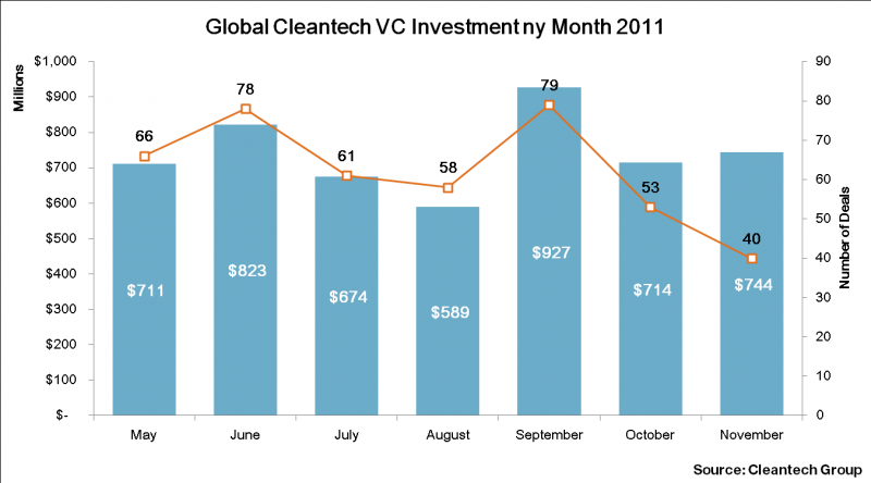 Global Clearntech Investment